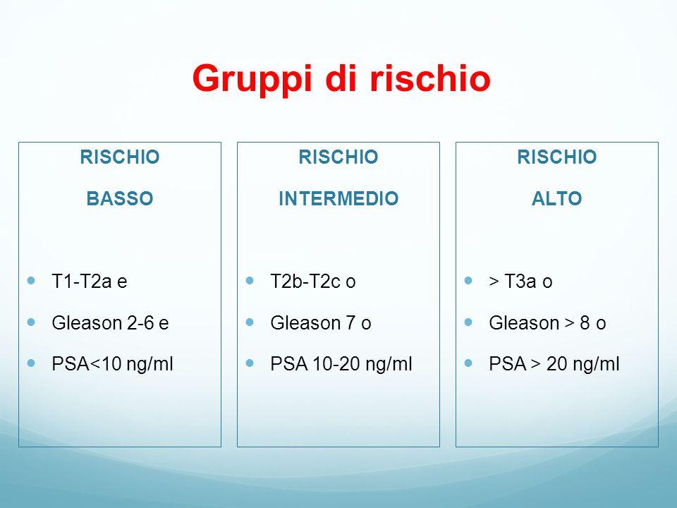 Gruppi di rischio RISCHIO BASSO T1-T2a e Gleason 2-6 e PSA<10 ng/ml