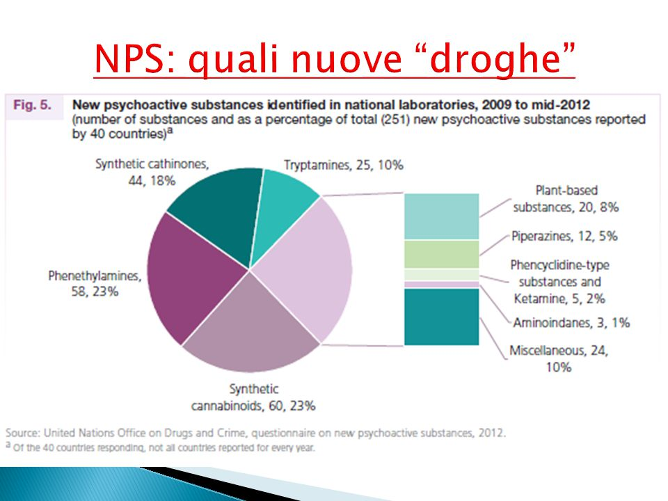 NPS: quali nuove droghe