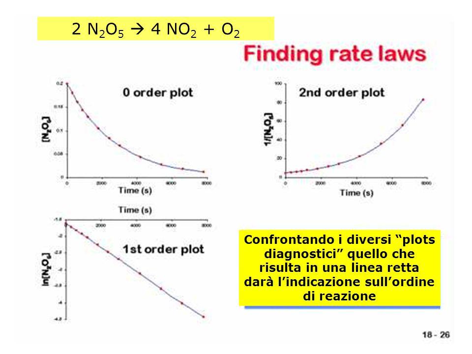 2 N2O5  4 NO2 + O2 Confrontando i diversi plots diagnostici quello che risulta in una linea retta darà l'indicazione sull'ordine di reazione.