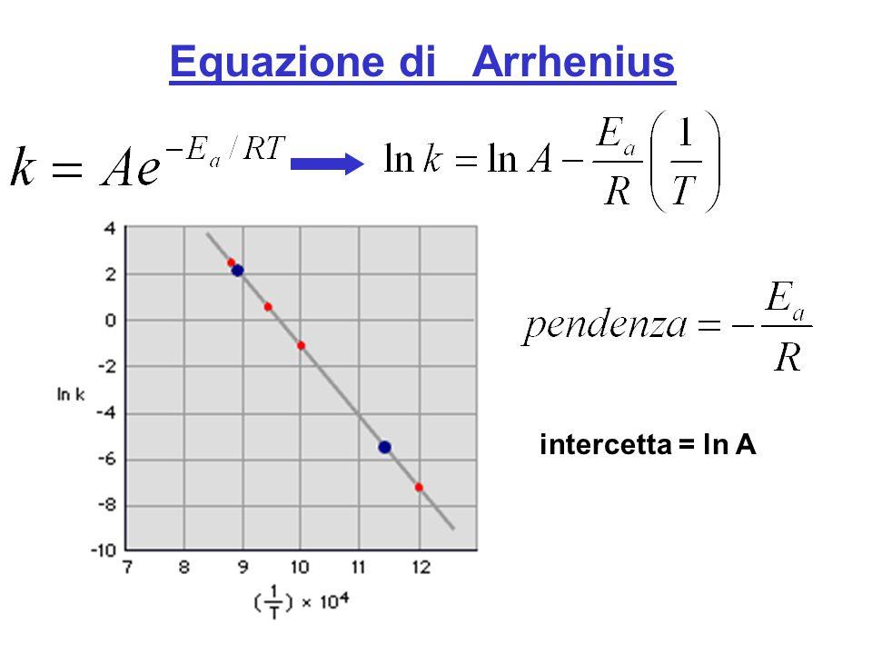 Equazione di Arrhenius