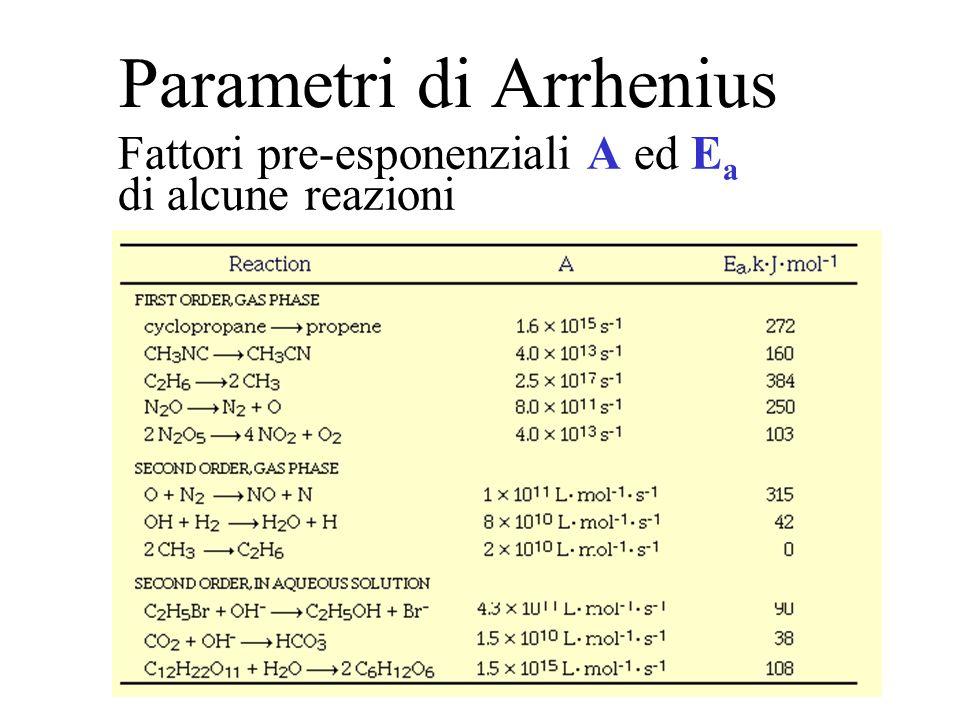 Parametri di Arrhenius
