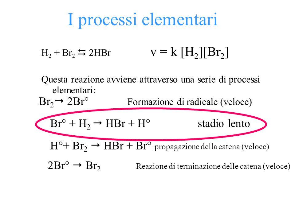 I processi elementari Br2 2Br° Formazione di radicale (veloce)