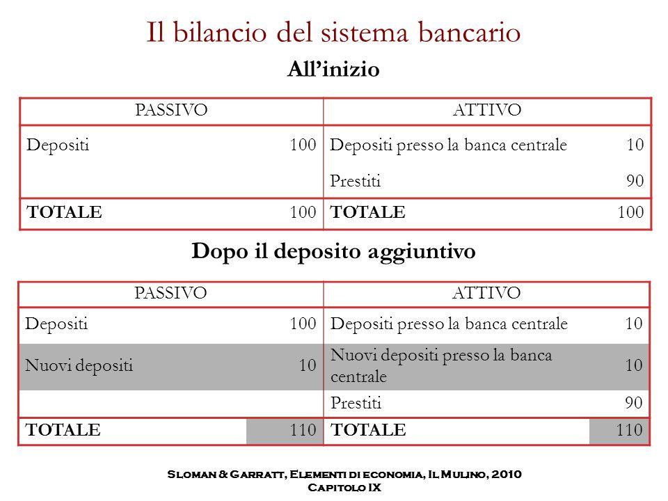 Il bilancio del sistema bancario