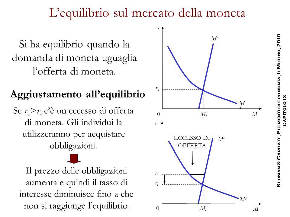 L'equilibrio sul mercato della moneta