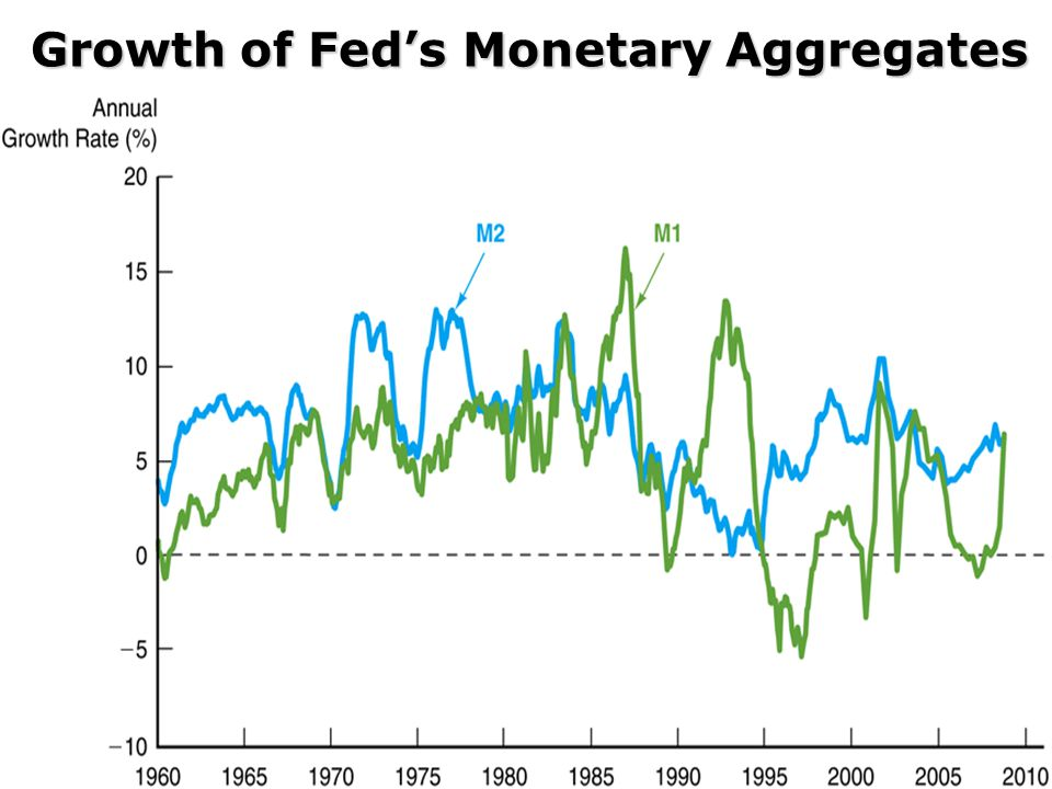 Growth of Fed's Monetary Aggregates