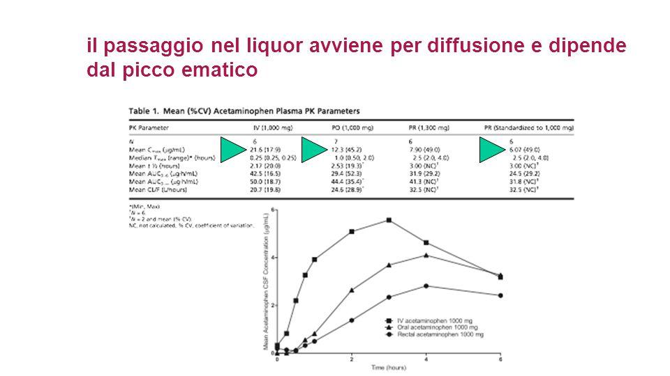 il passaggio nel liquor avviene per diffusione e dipende dal picco ematico