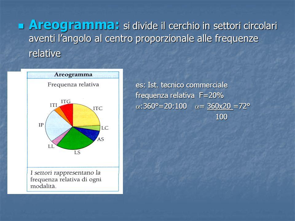 Areogramma: si divide il cerchio in settori circolari aventi l'angolo al centro proporzionale alle frequenze relative