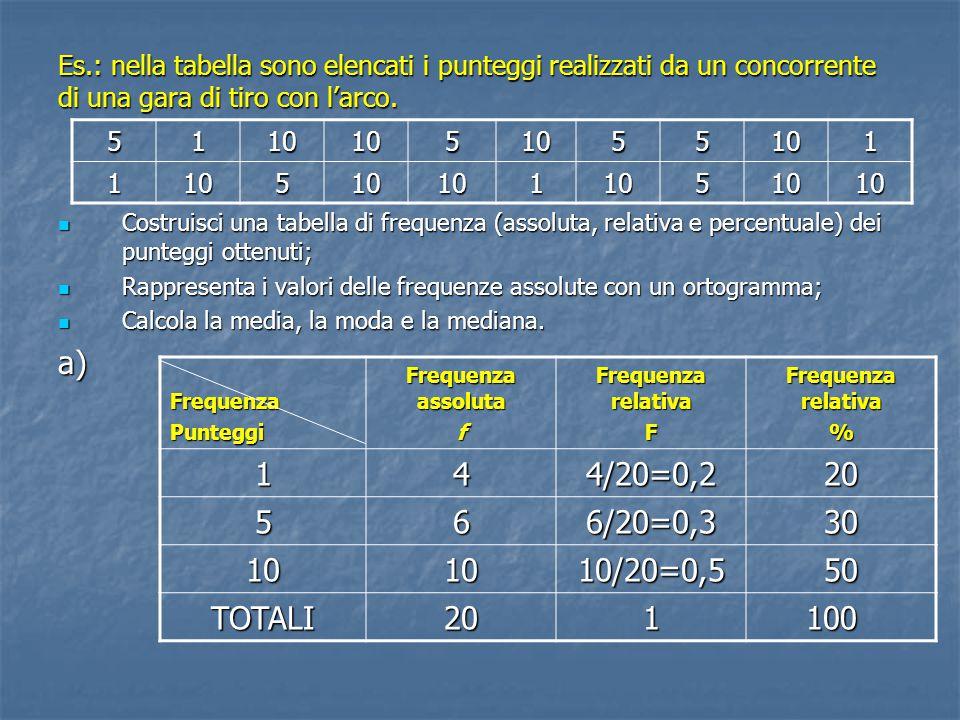 Es.: nella tabella sono elencati i punteggi realizzati da un concorrente di una gara di tiro con l'arco.