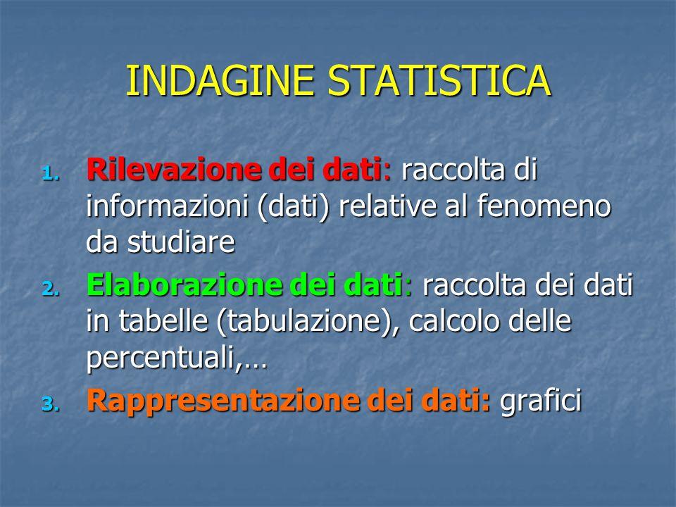 INDAGINE STATISTICA Rilevazione dei dati: raccolta di informazioni (dati) relative al fenomeno da studiare.