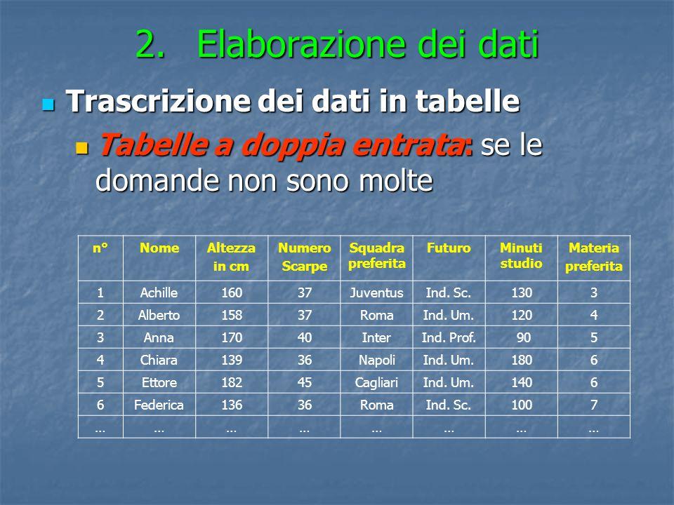 Elaborazione dei dati Trascrizione dei dati in tabelle