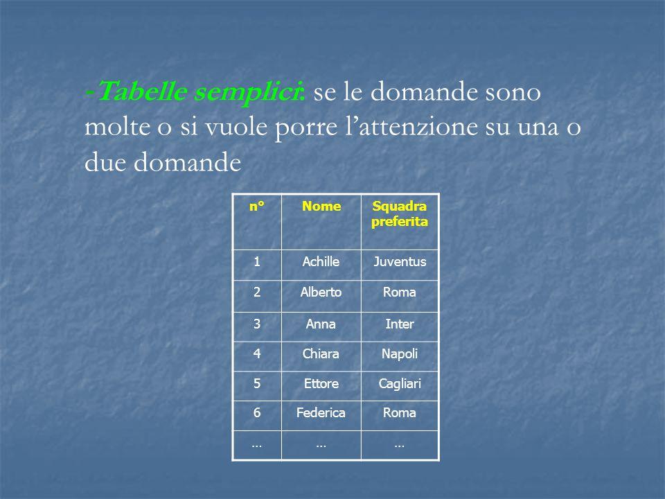 -Tabelle semplici: se le domande sono molte o si vuole porre l'attenzione su una o due domande