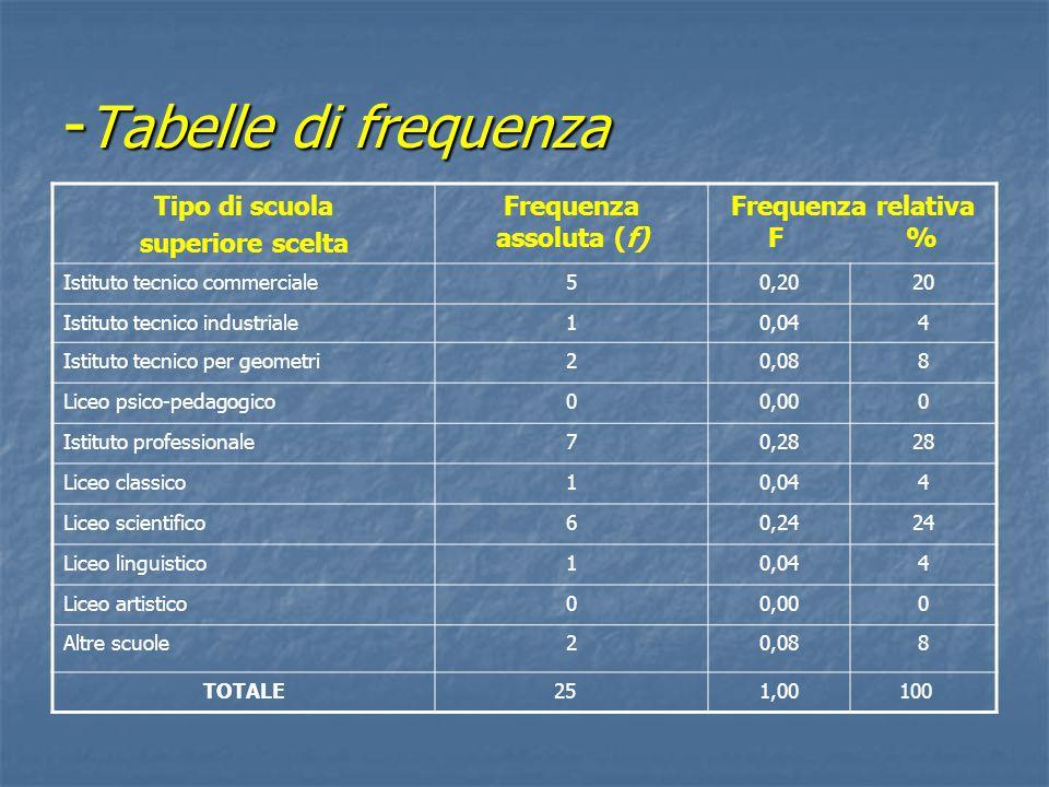 Frequenza assoluta (f)