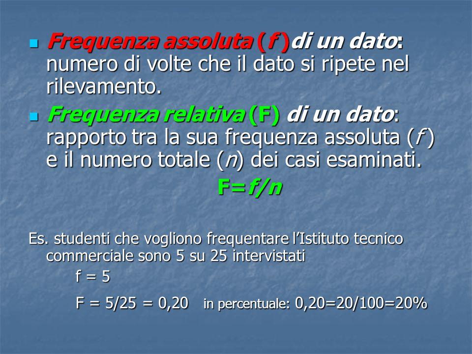 Frequenza assoluta (f )di un dato: numero di volte che il dato si ripete nel rilevamento.