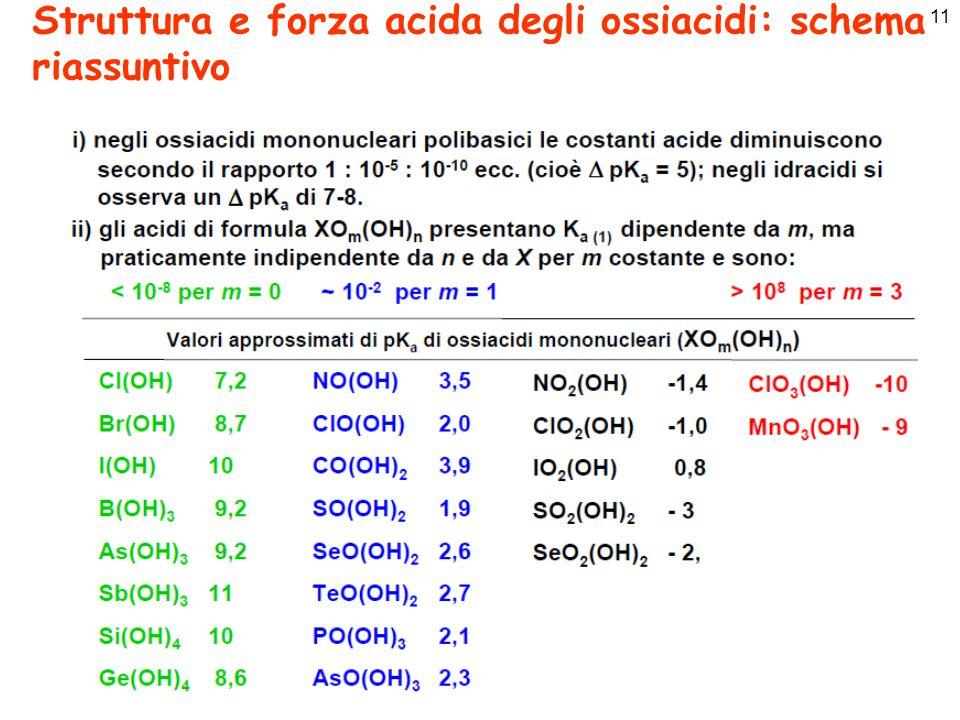 Struttura e forza acida degli ossiacidi: schema riassuntivo