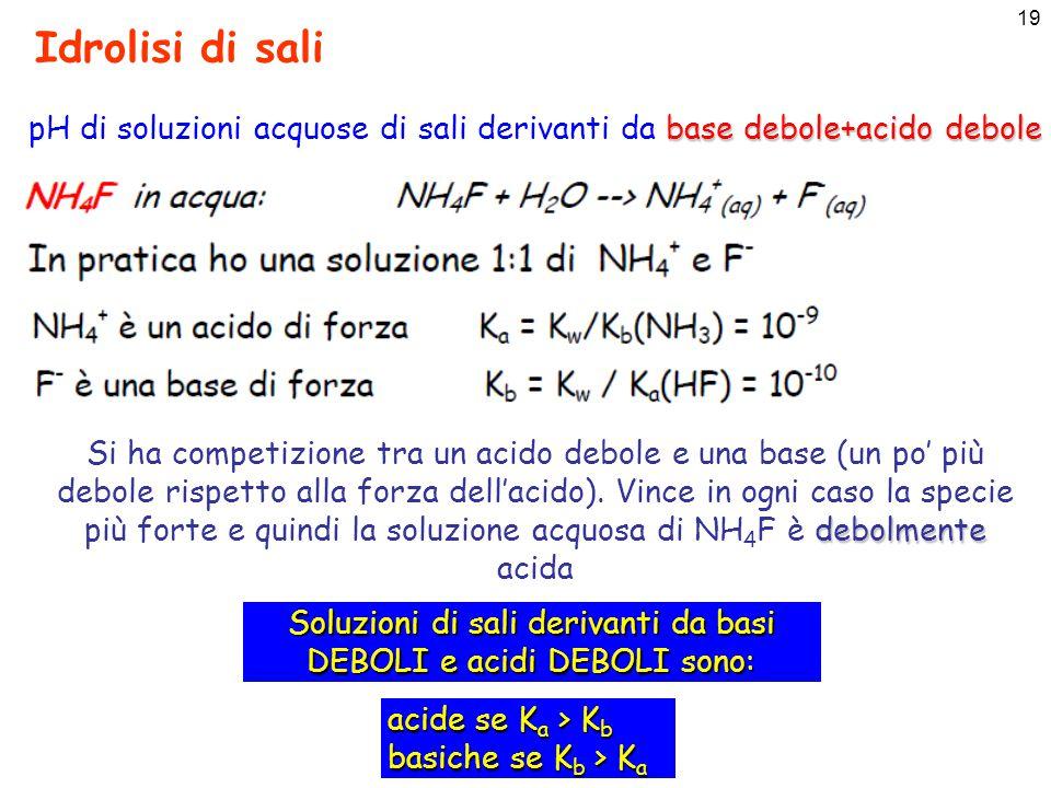 Idrolisi di sali pH di soluzioni acquose di sali derivanti da base debole+acido debole.