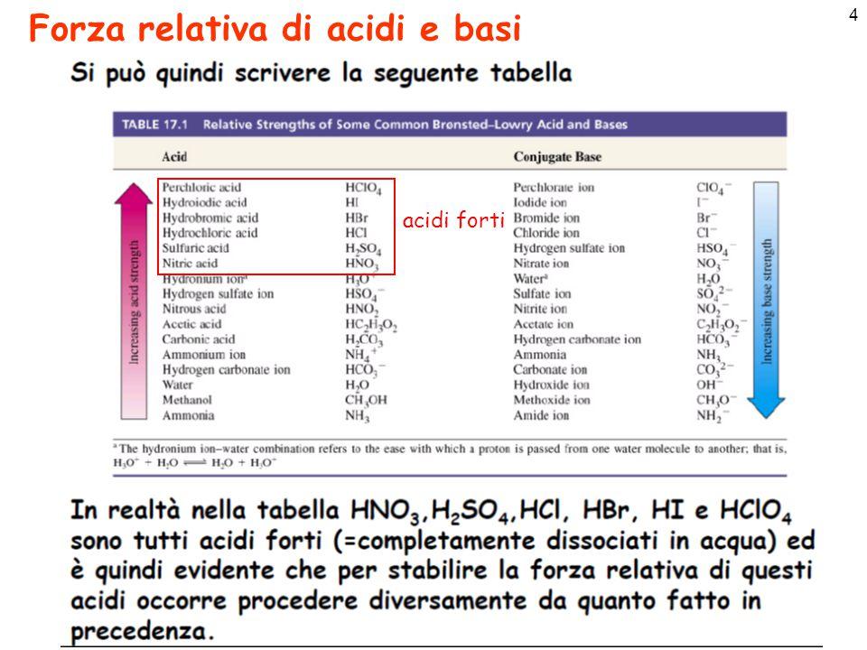 Forza relativa di acidi e basi
