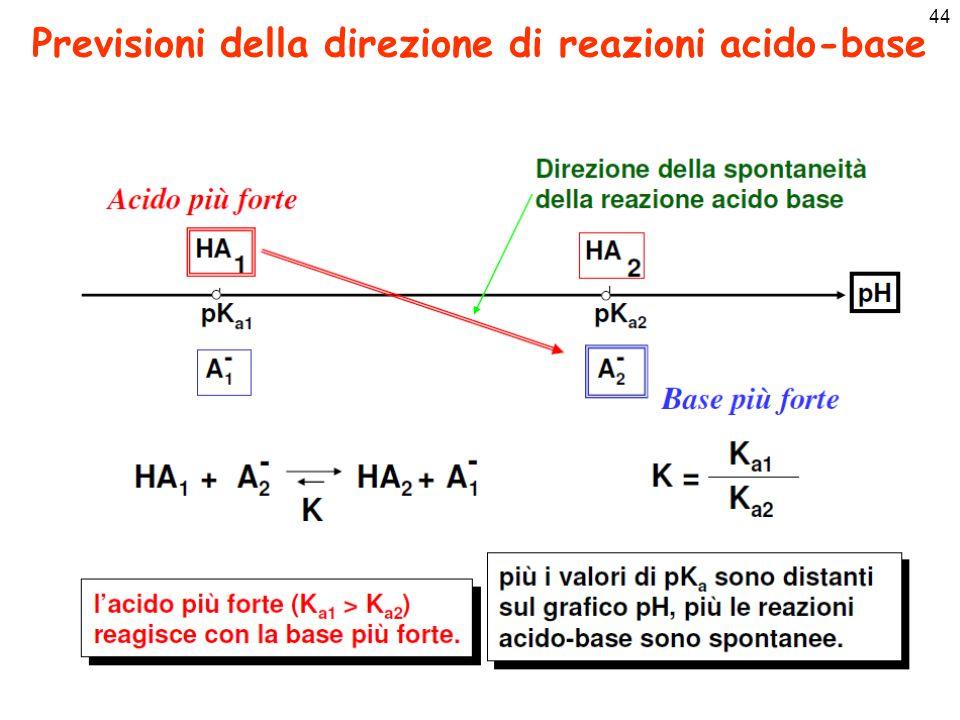 Previsioni della direzione di reazioni acido-base