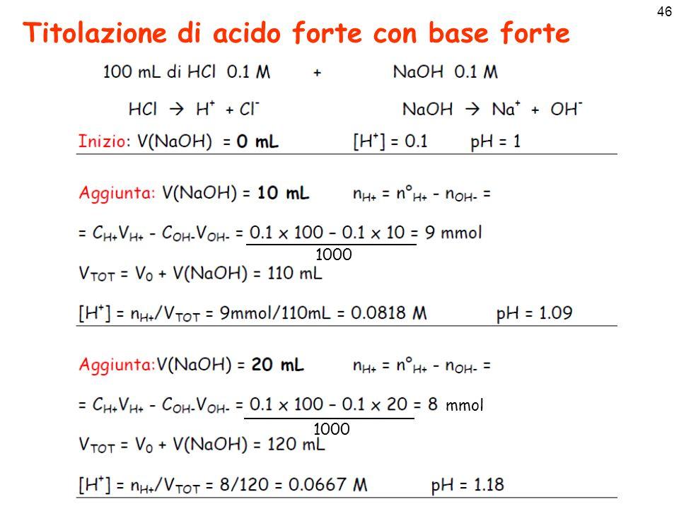 Titolazione di acido forte con base forte