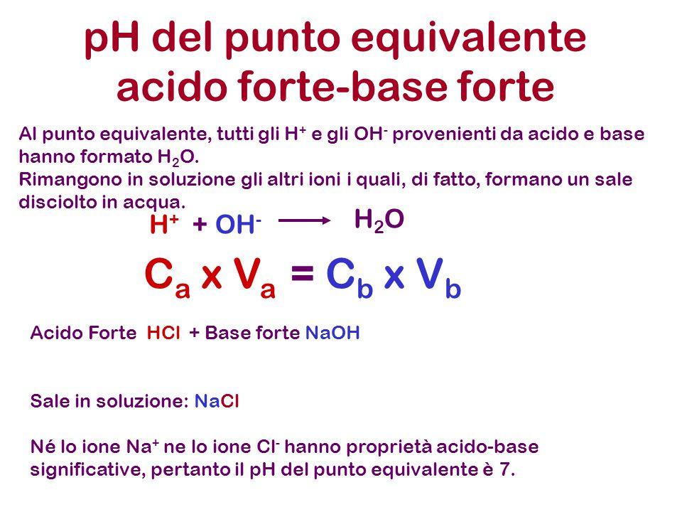pH del punto equivalente acido forte-base forte