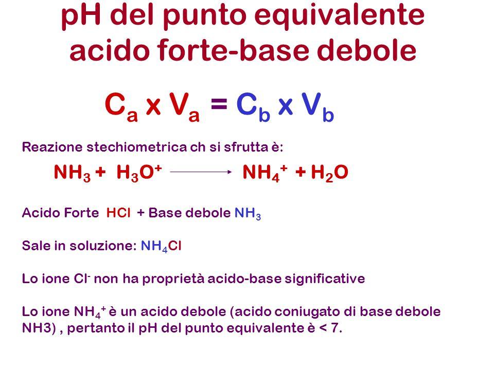 pH del punto equivalente acido forte-base debole