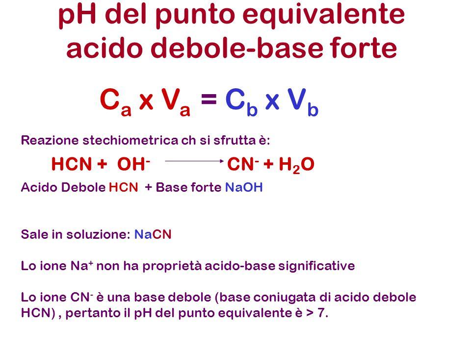 pH del punto equivalente acido debole-base forte