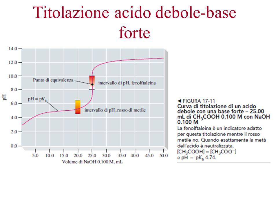 Titolazione acido debole-base forte