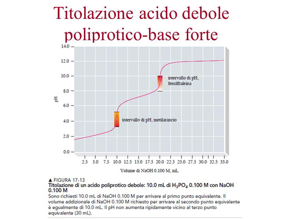 Titolazione acido debole poliprotico-base forte