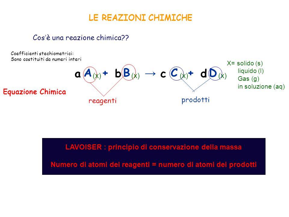 A + B → C + D a b c d LE REAZIONI CHIMICHE