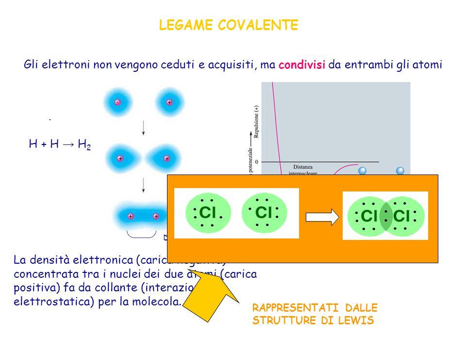 LEGAME COVALENTE Gli elettroni non vengono ceduti e acquisiti, ma condivisi da entrambi gli atomi. H + H → H2.