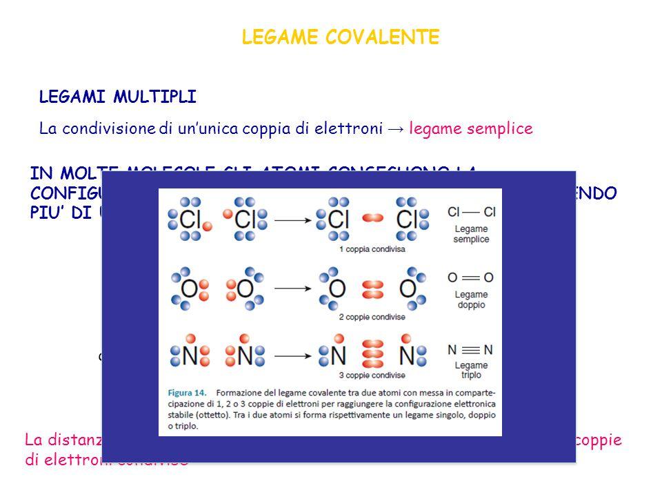 LEGAME COVALENTE LEGAMI MULTIPLI