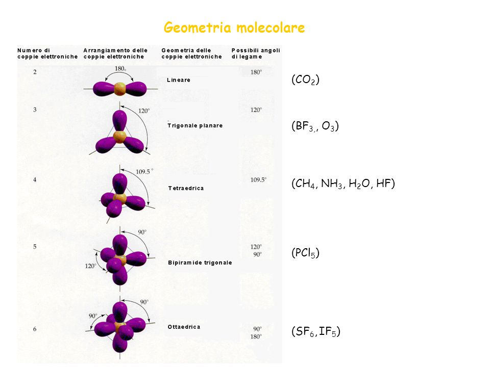 Geometria molecolare (CO2) (BF3,, O3) (CH4, NH3, H2O, HF) (PCl5)