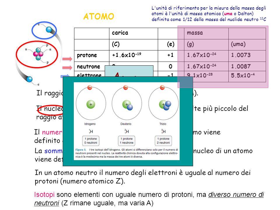 X ATOMO A Z Il raggio di un atomo è dell ordine di 1 Å (10-10 m).