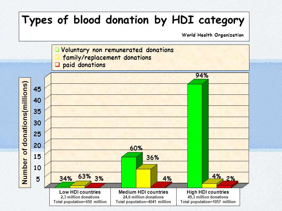 Types of blood donation by HDI category World Health Organization