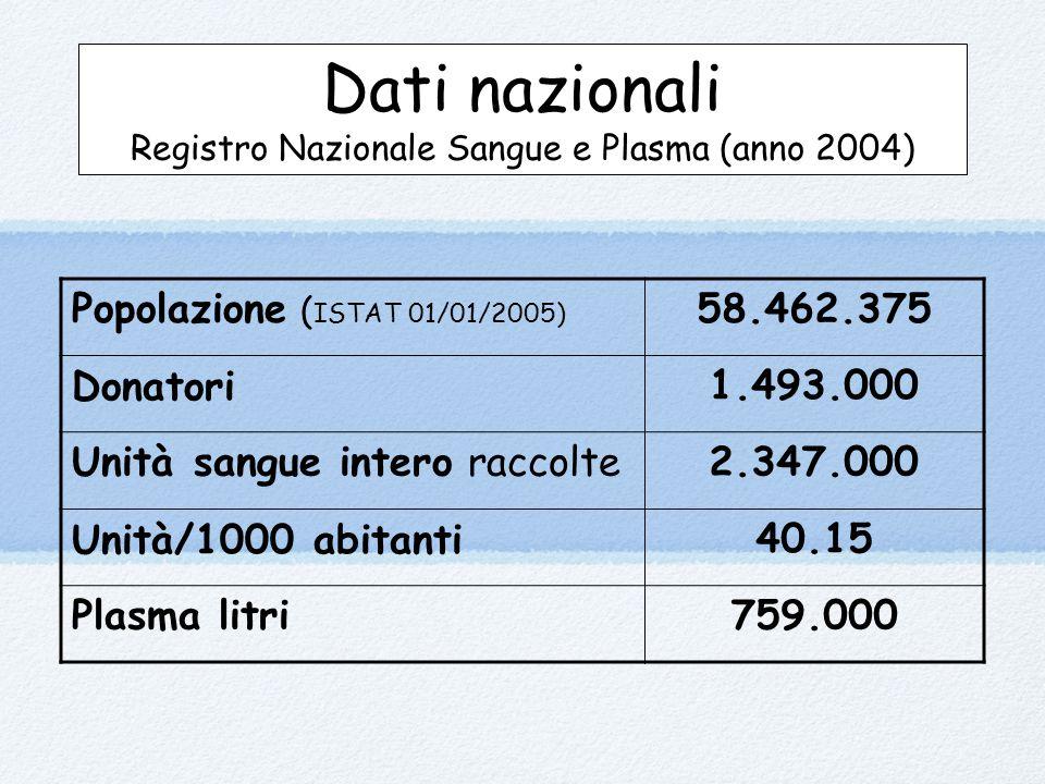 Dati nazionali Registro Nazionale Sangue e Plasma (anno 2004)