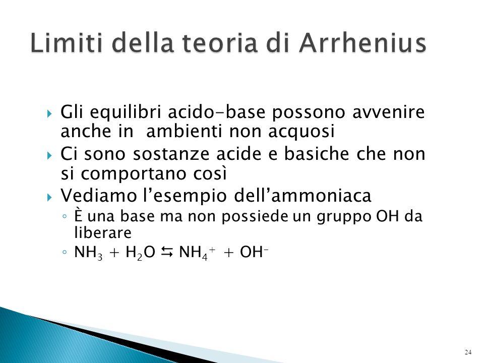 Limiti della teoria di Arrhenius
