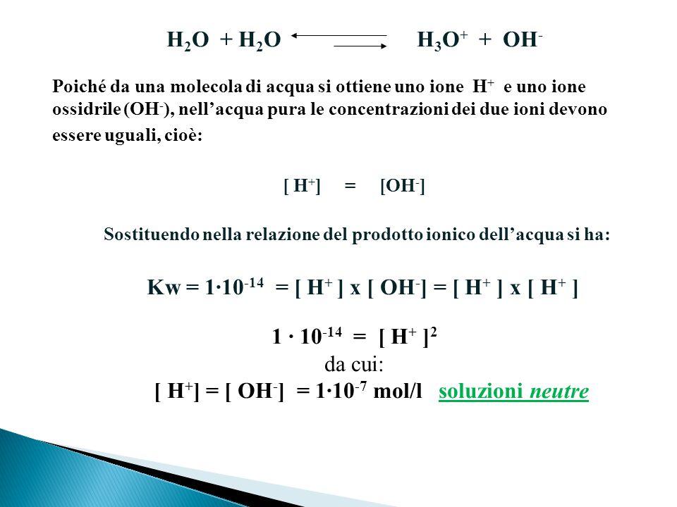 Sostituendo nella relazione del prodotto ionico dell'acqua si ha: