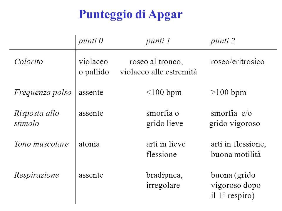 Punteggio di Apgar punti 0 punti 1 punti 2