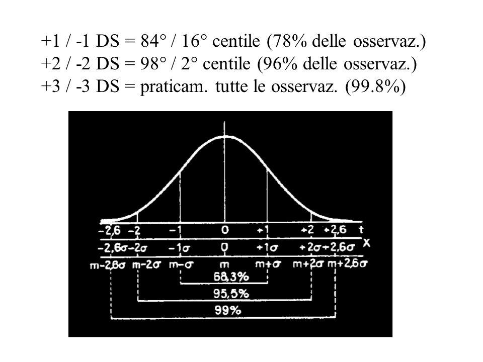+1 / -1 DS = 84° / 16° centile (78% delle osservaz