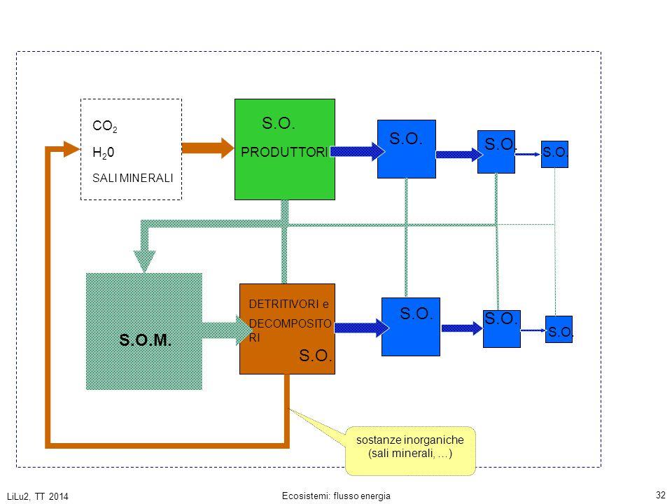 S.O. S.O. S.O. S.O. S.O. S.O.M. S.O. CO2 H20 PRODUTTORI S.O. S.O.