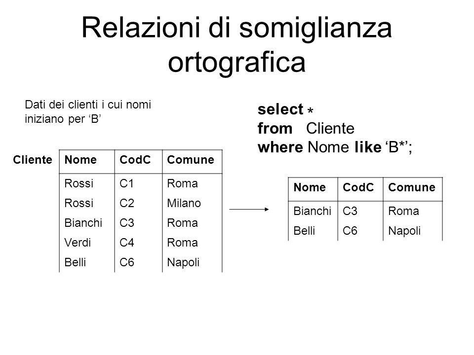 Relazioni di somiglianza ortografica