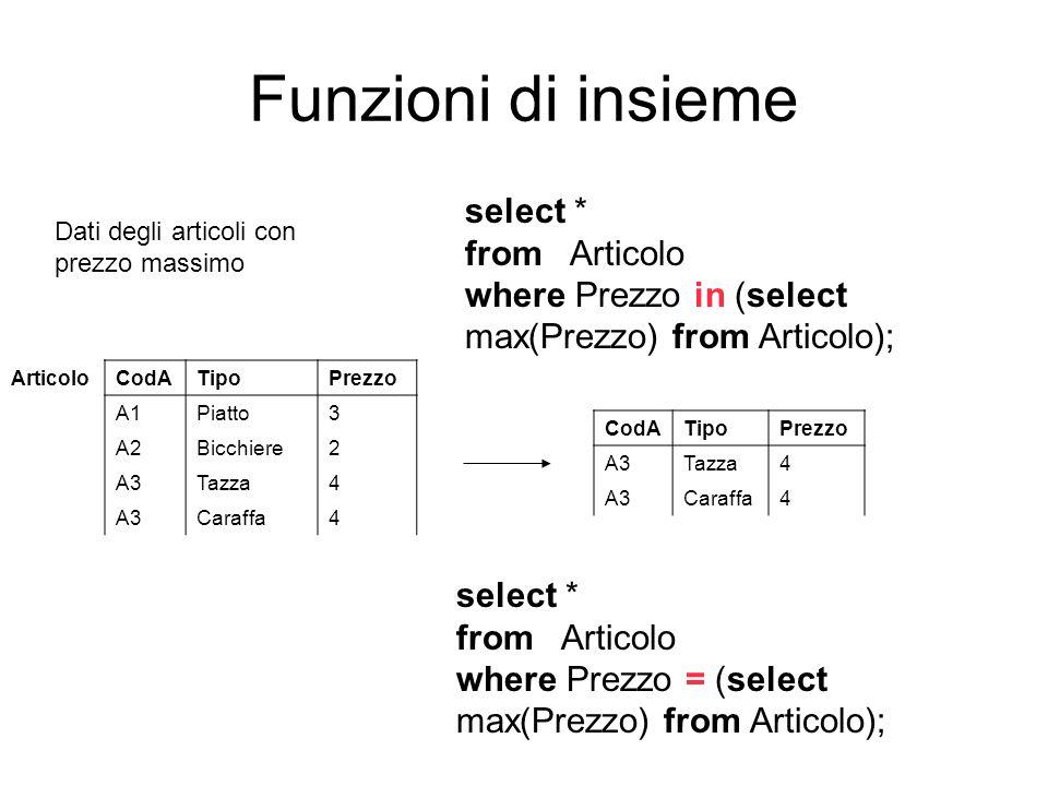 Funzioni di insieme select * from Articolo