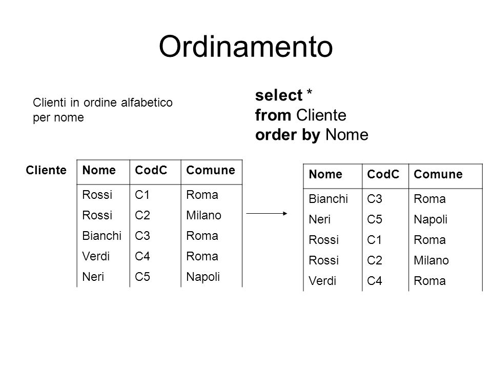 Ordinamento select * from Cliente order by Nome