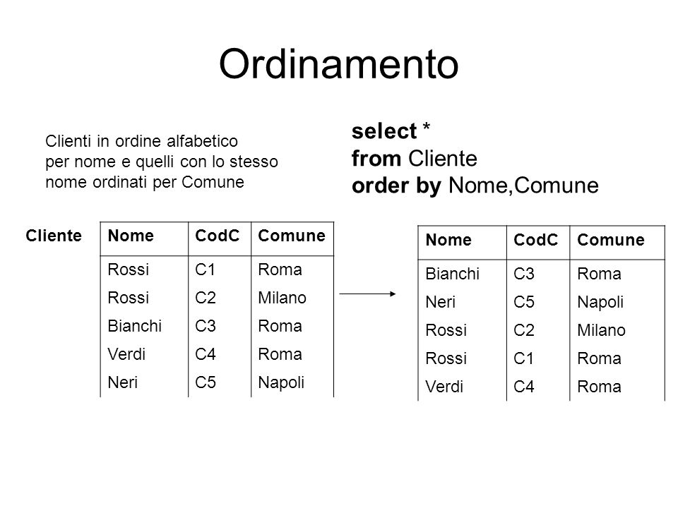 Ordinamento select * from Cliente order by Nome,Comune