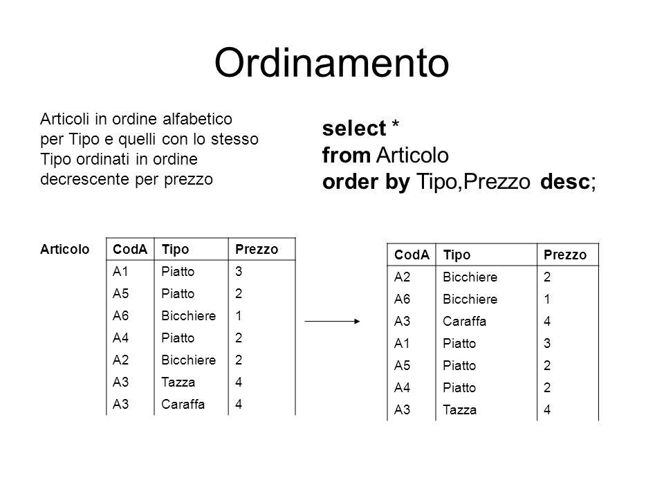 Ordinamento select * from Articolo order by Tipo,Prezzo desc;