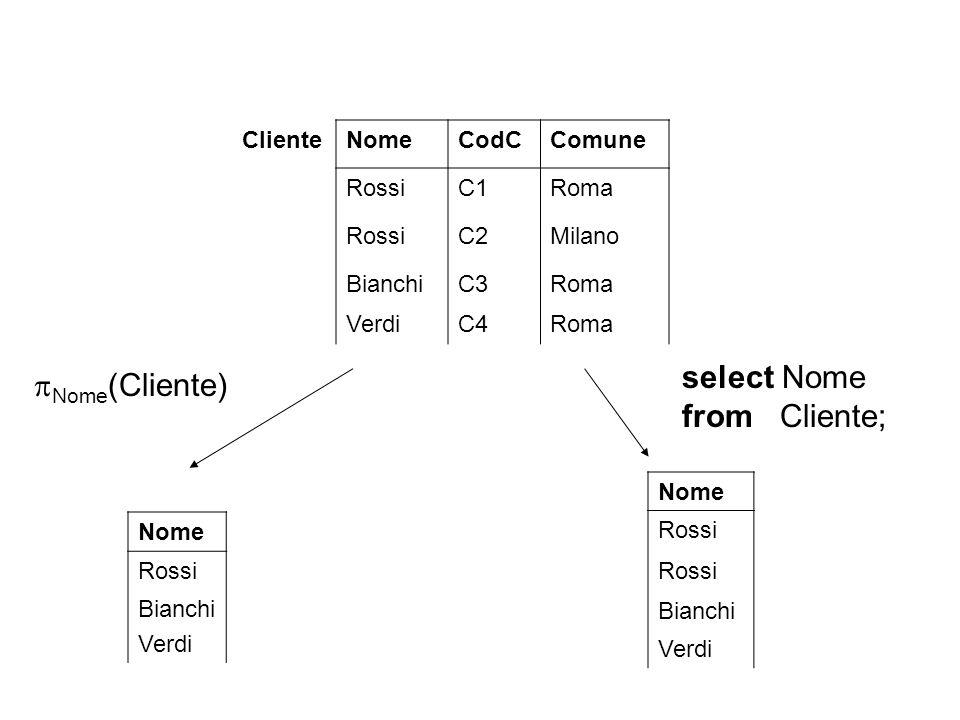 select Nome Nome(Cliente) from Cliente; Cliente Nome CodC Comune