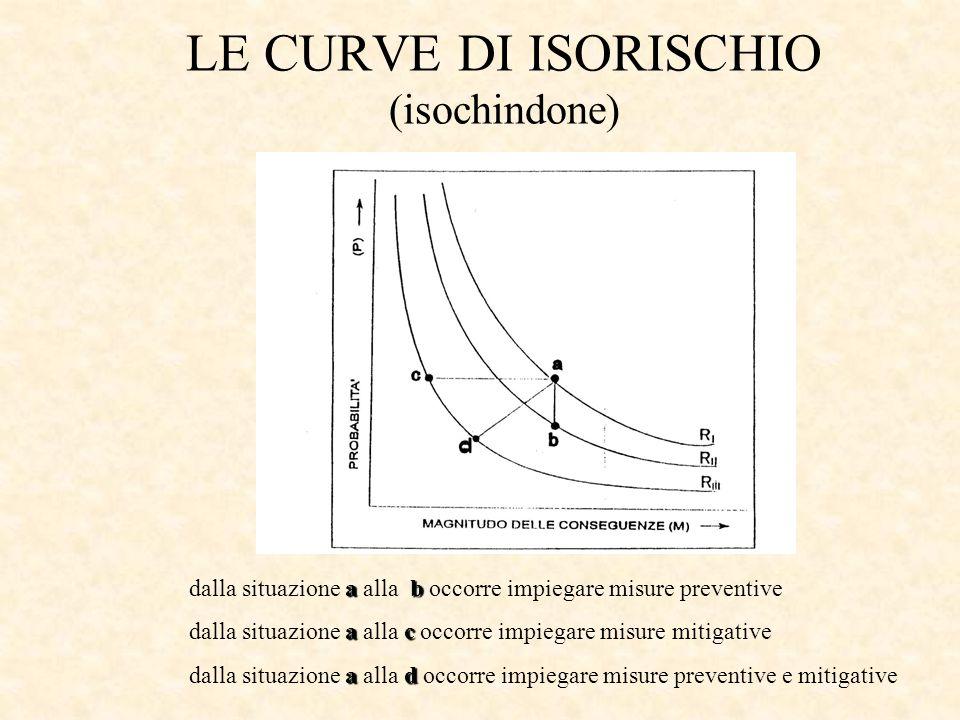 LE CURVE DI ISORISCHIO (isochindone)