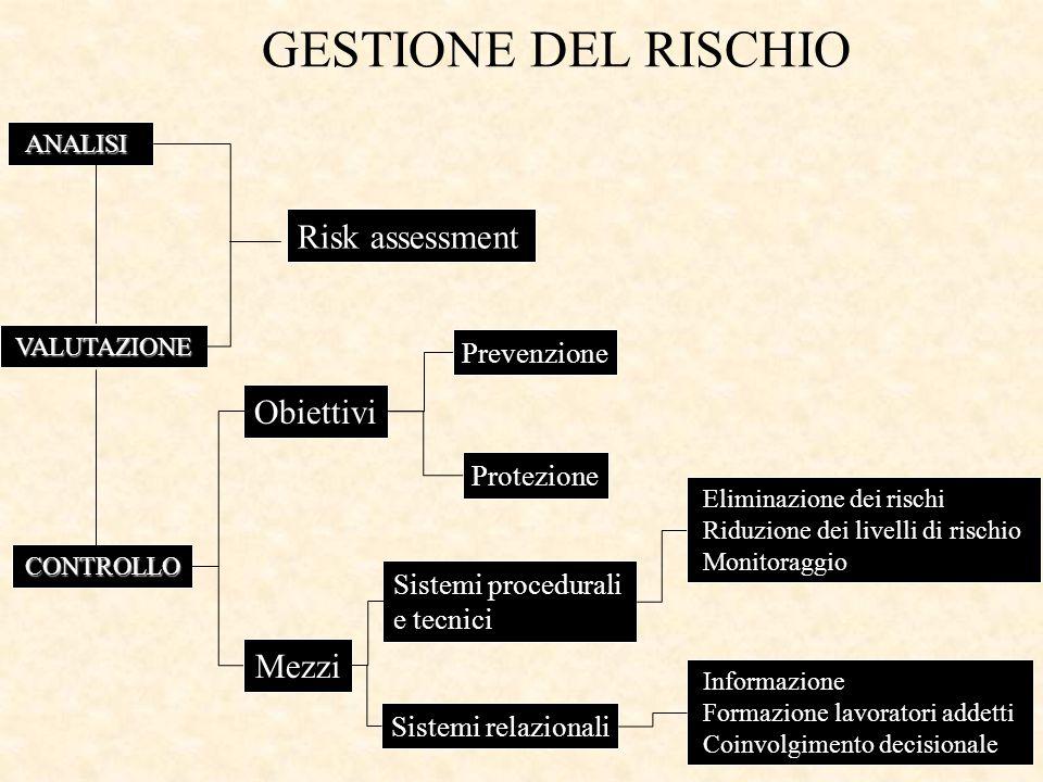 GESTIONE DEL RISCHIO Risk assessment Obiettivi Mezzi Prevenzione