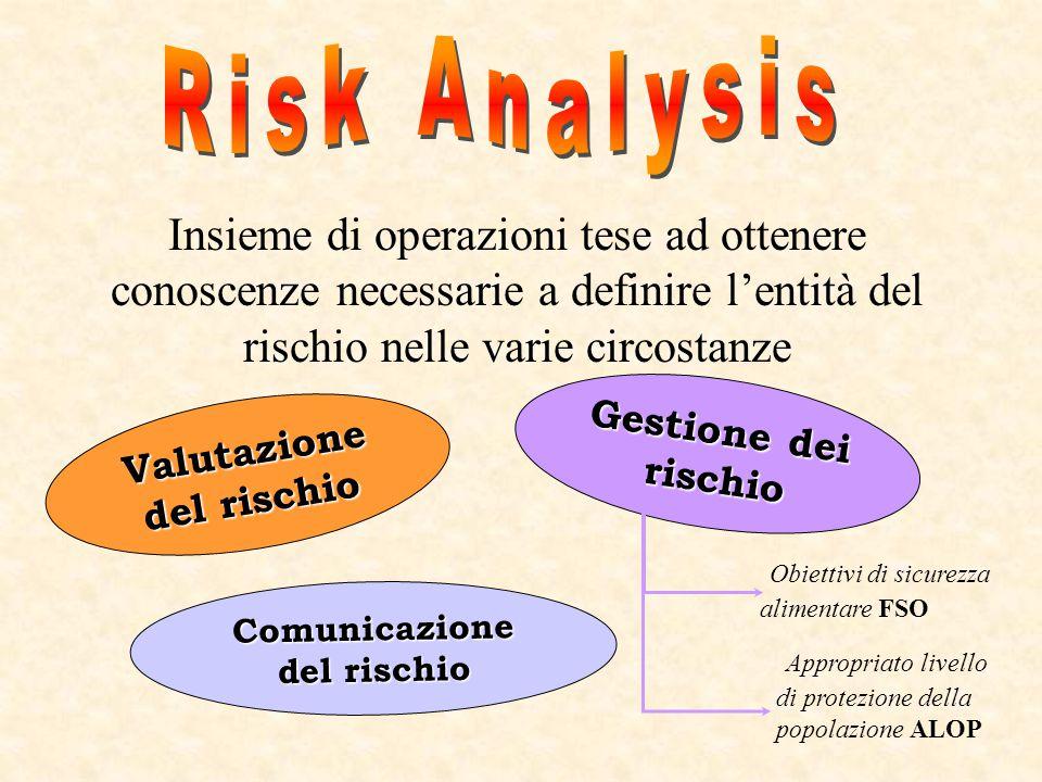 Valutazione del rischio Comunicazione del rischio