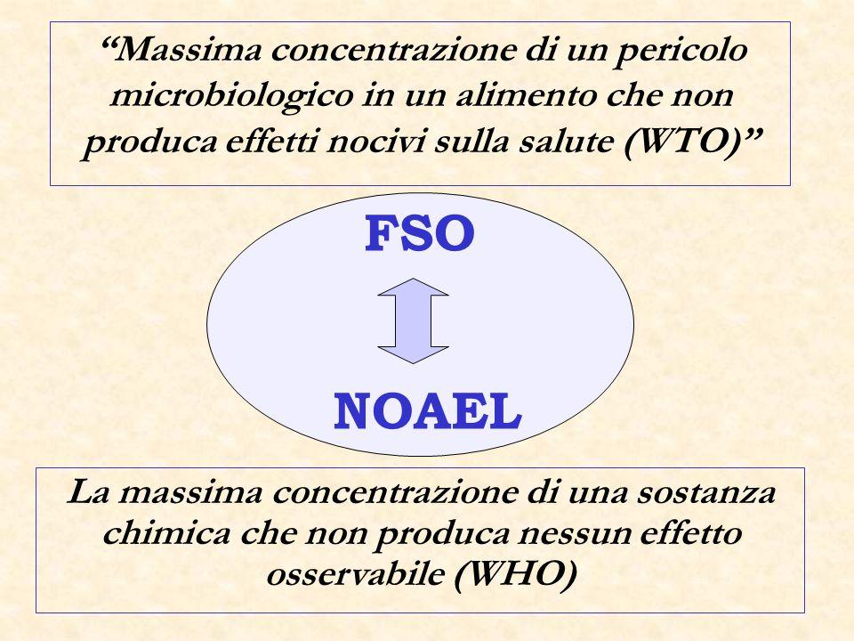 Massima concentrazione di un pericolo microbiologico in un alimento che non produca effetti nocivi sulla salute (WTO)