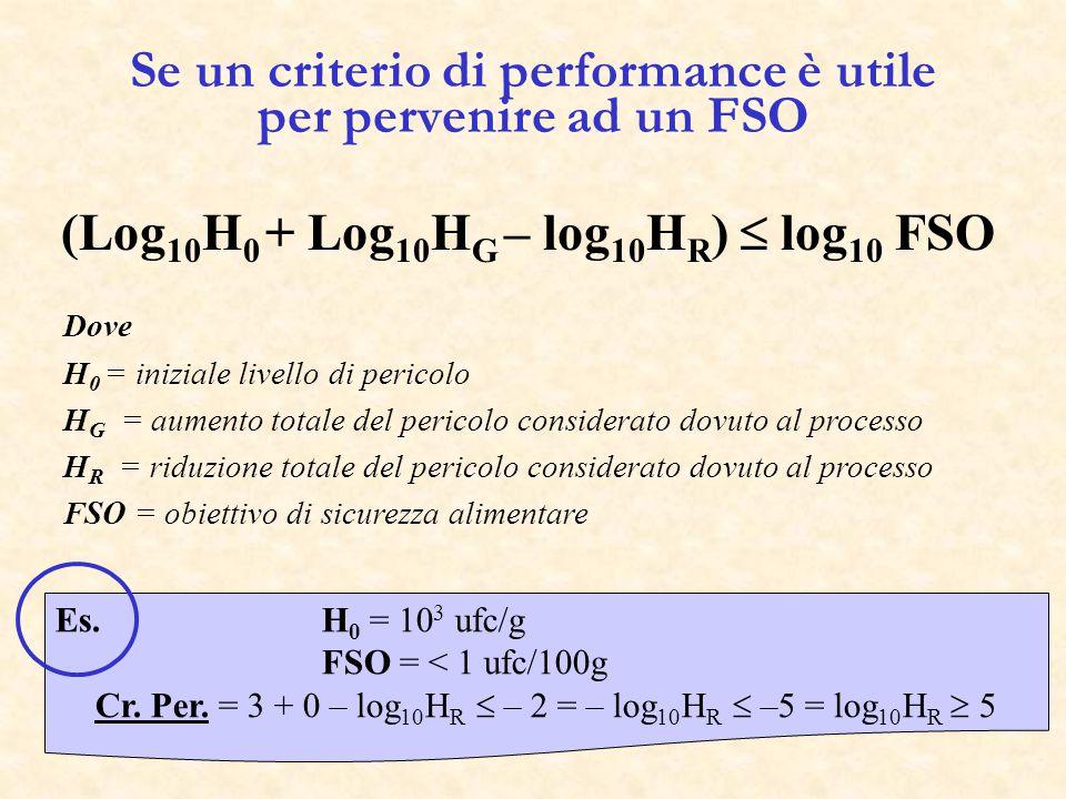 Se un criterio di performance è utile per pervenire ad un FSO